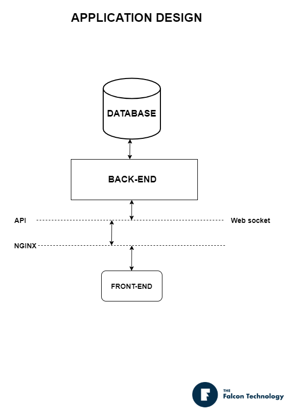 application-designe